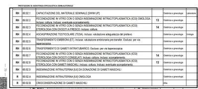 Nuovi LEA - Allegato 4 - PMA omologa ed eterologa - dettaglio